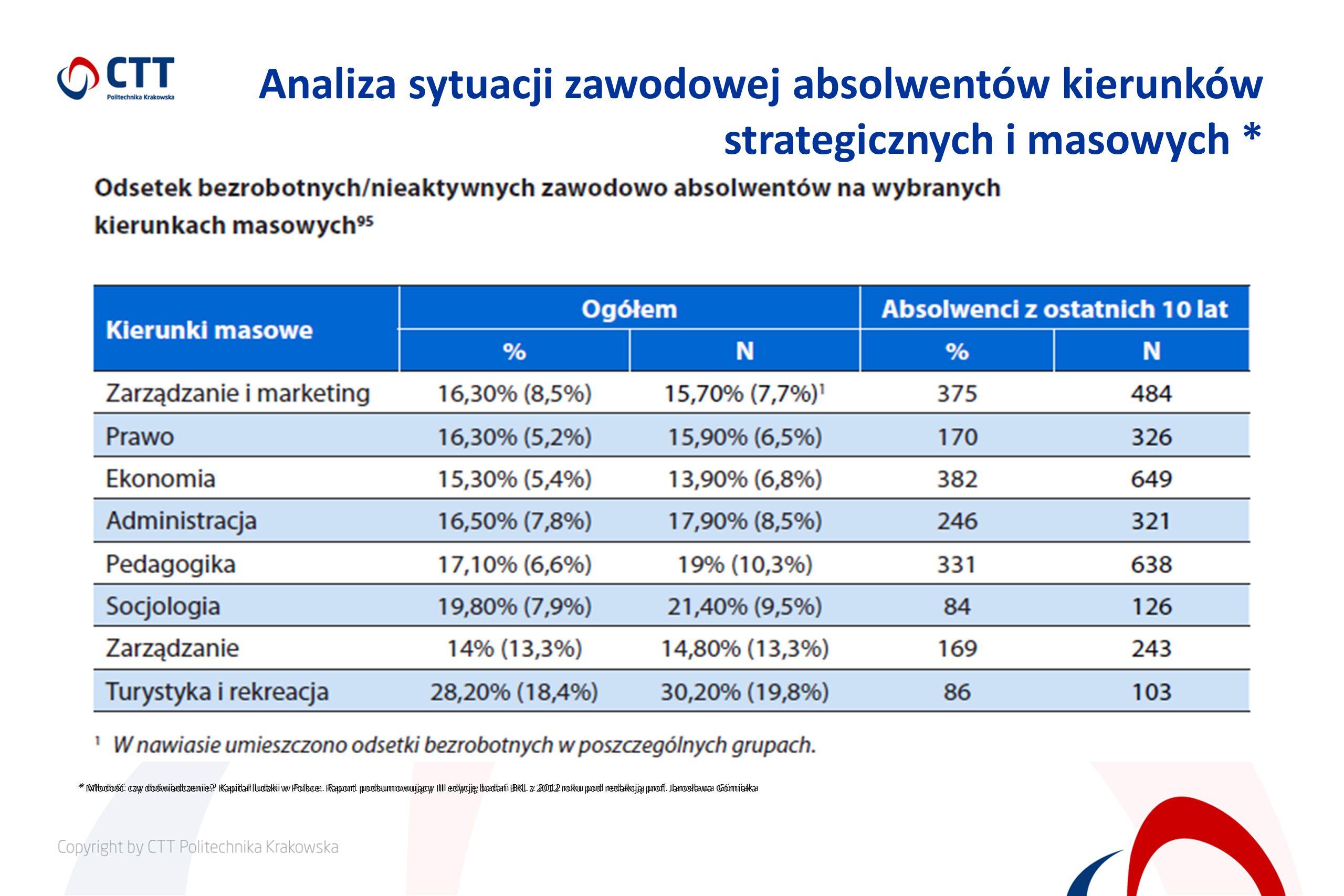 Analiza sytuacji zawodowej absolwentów kierunków strategicznych i masowych *