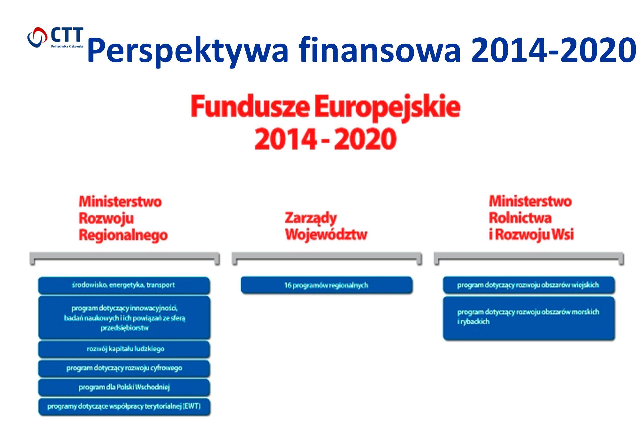 Perspektywa finansowa 2014-2020