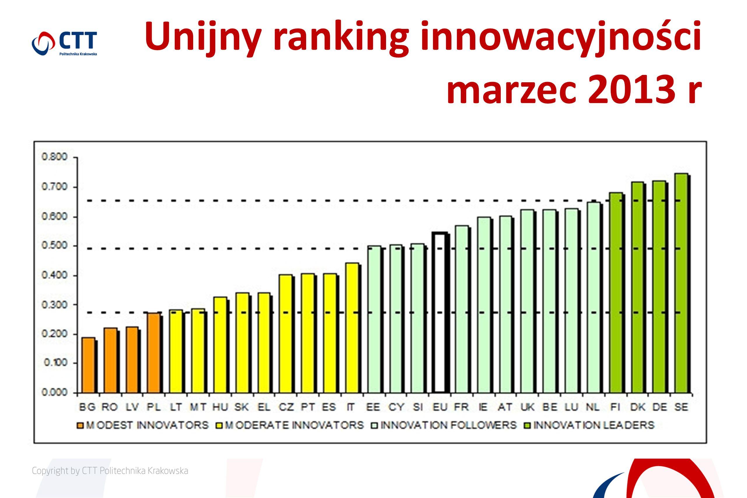 Unijny ranking innowacyjności marzec 2013 r