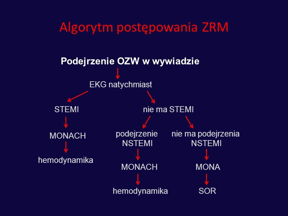 Algorytm postępowania ZRM