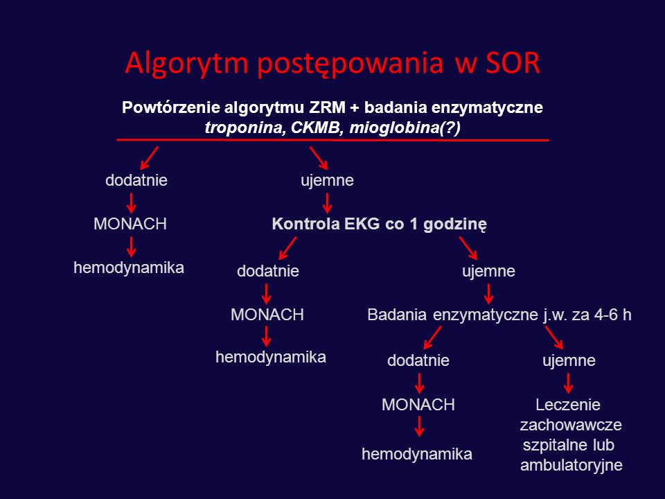 Algorytm postępowania w SOR