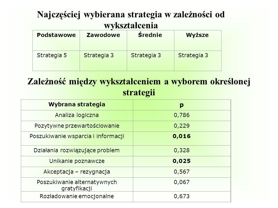 Zależność między wykształceniem a wyborem określonej strategii
