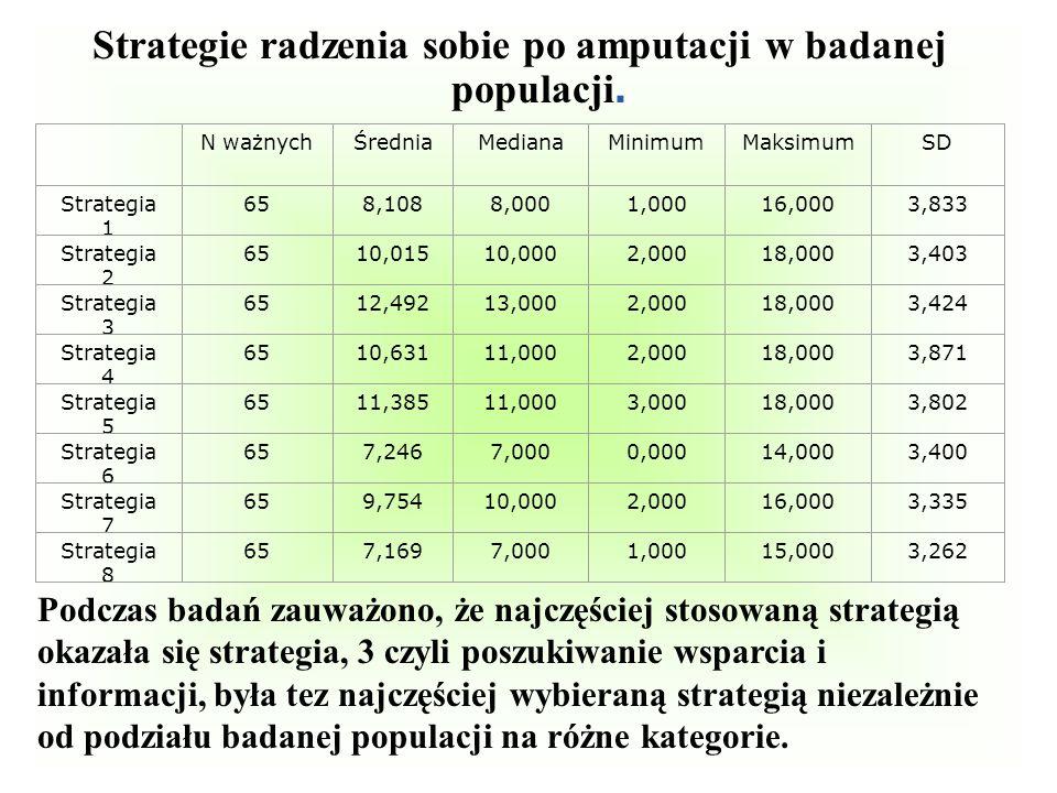 Strategie radzenia sobie po amputacji w badanej populacji.