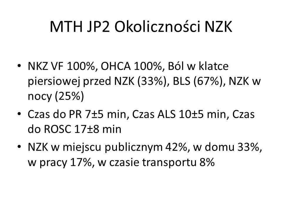 MTH JP2 Okoliczności NZK