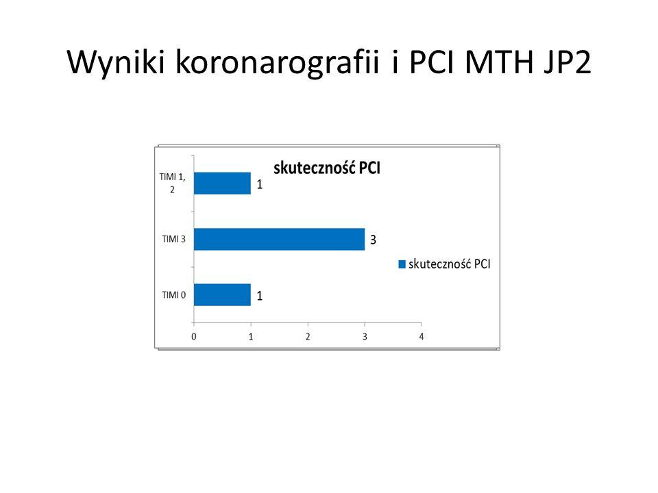 Wyniki koronarografii i PCI MTH JP2