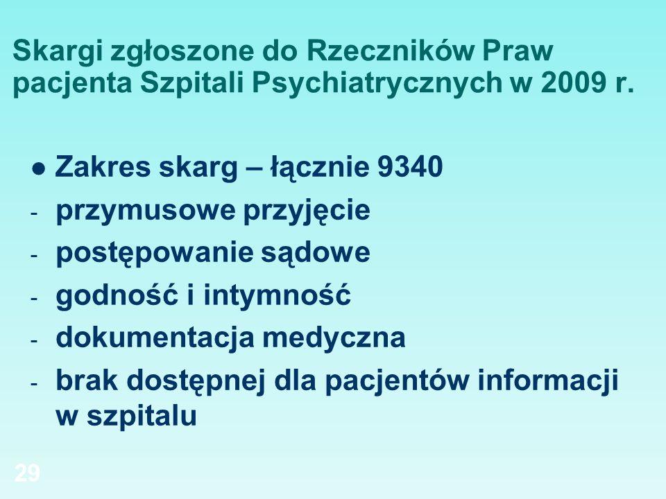 Skargi zgłoszone do Rzeczników Praw pacjenta Szpitali Psychiatrycznych w 2009 r.