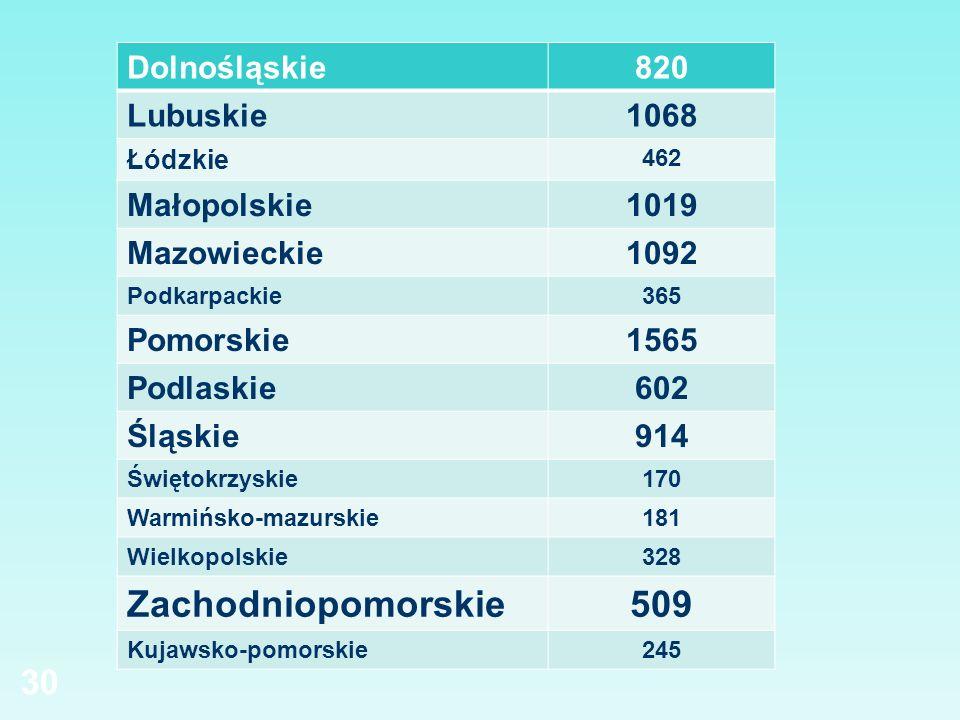 Zachodniopomorskie 509 Dolnośląskie 820 Lubuskie 1068 Małopolskie 1019