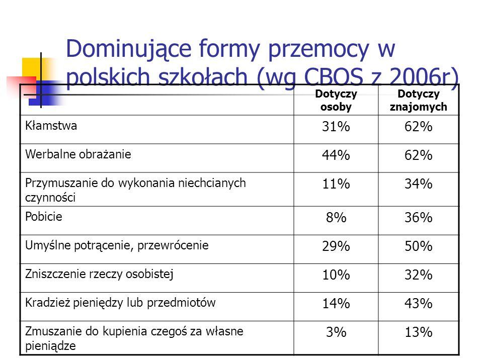 Dominujące formy przemocy w polskich szkołach (wg CBOS z 2006r)