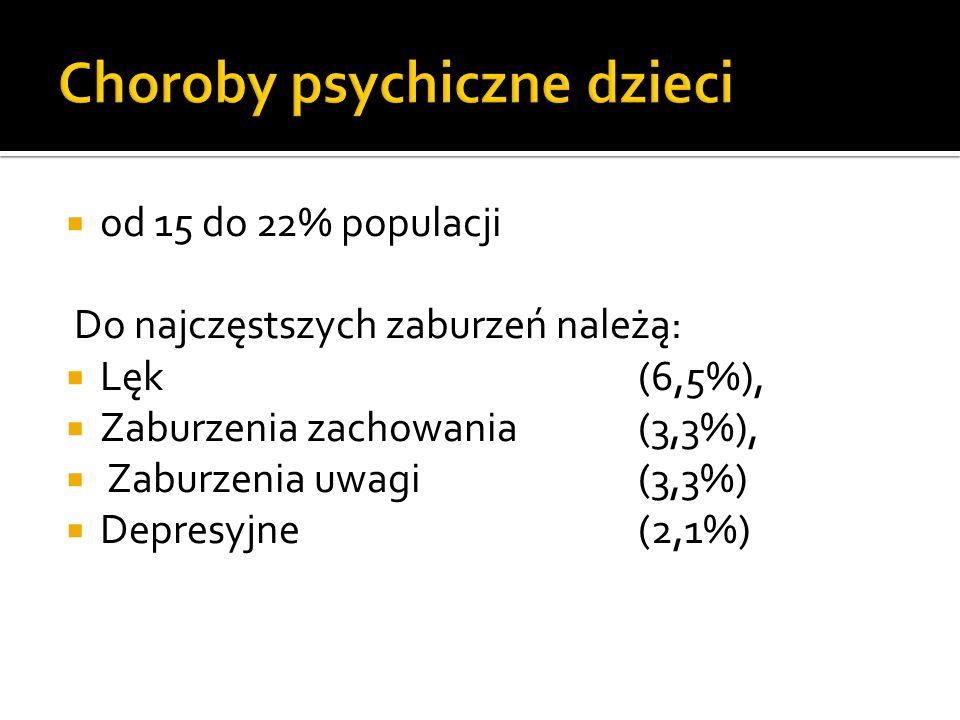Choroby psychiczne dzieci