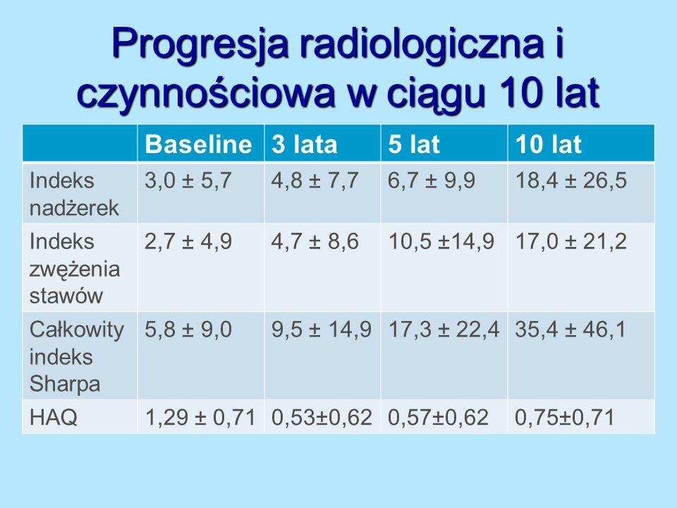 Progresja radiologiczna i czynnościowa w ciągu 10 lat