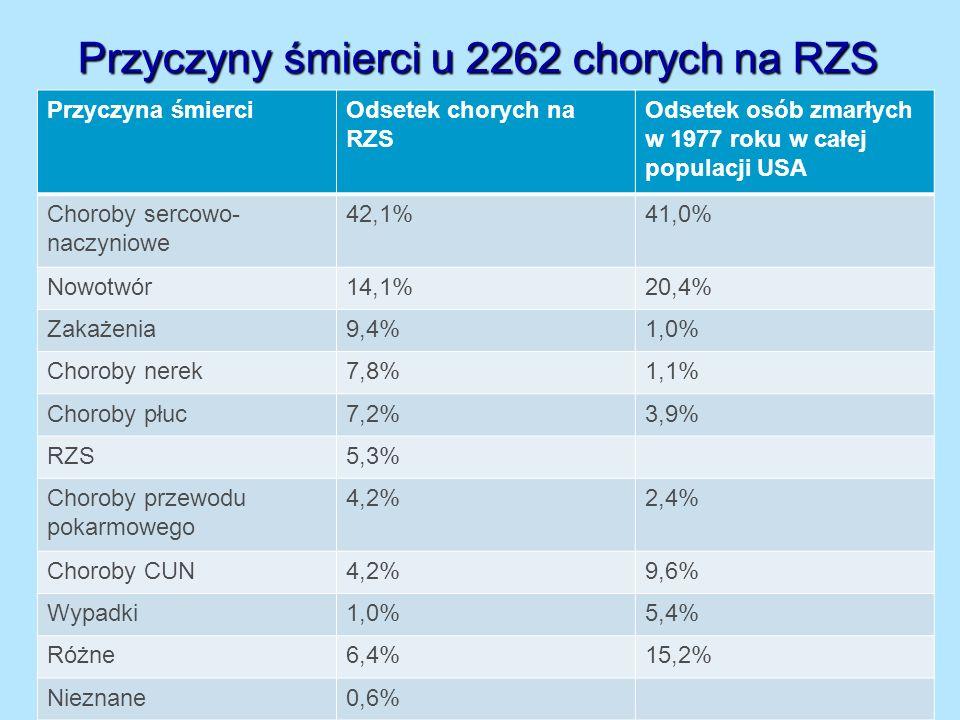 Przyczyny śmierci u 2262 chorych na RZS