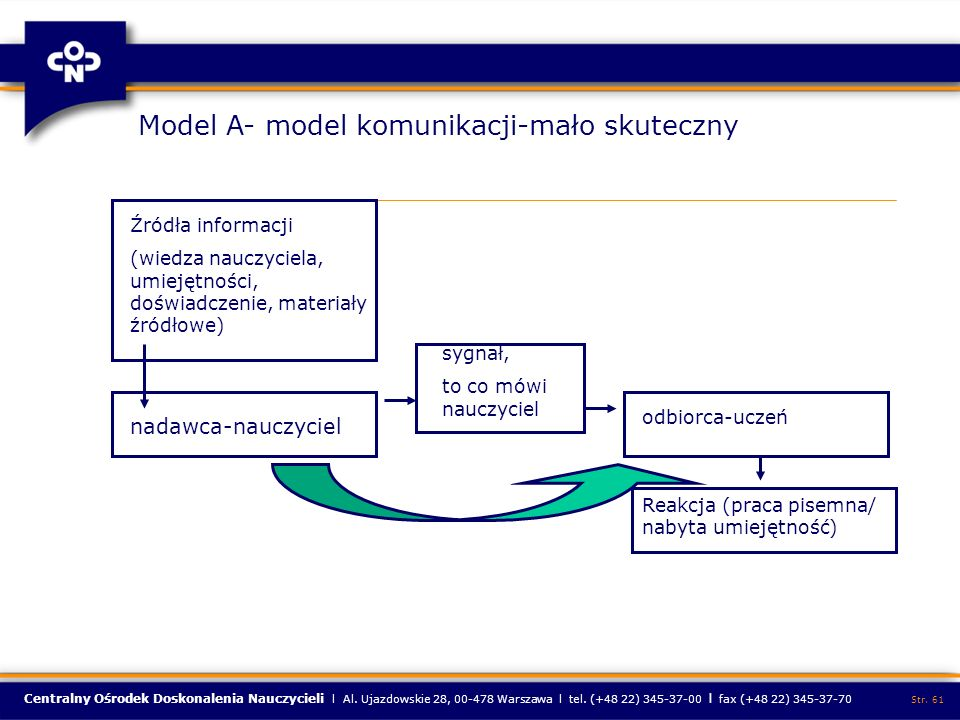 Model A- model komunikacji-mało skuteczny