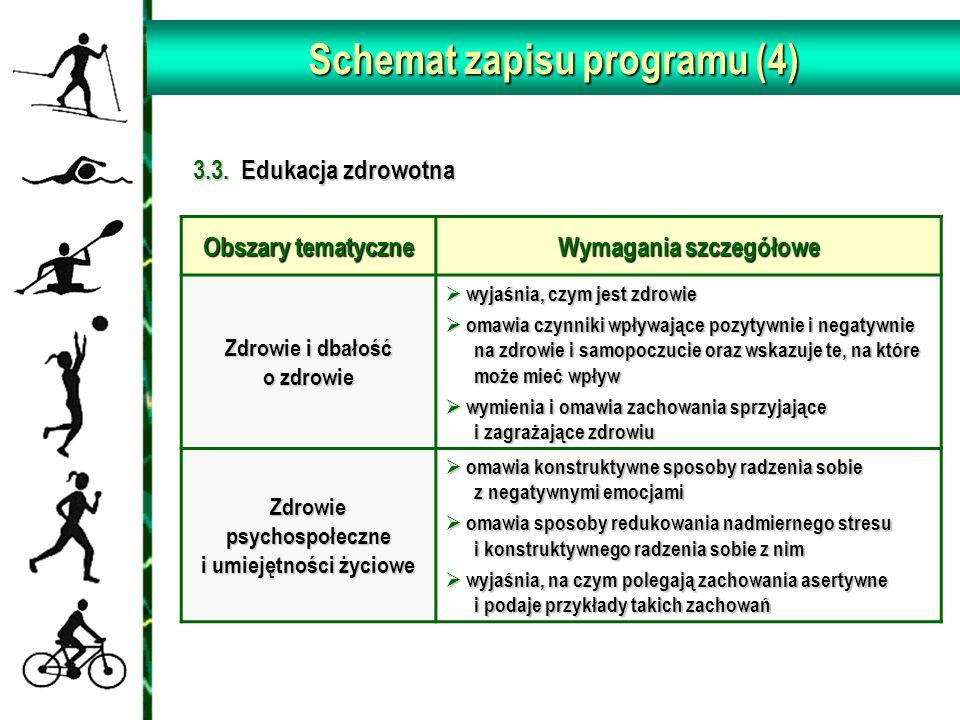 Schemat zapisu programu (4)