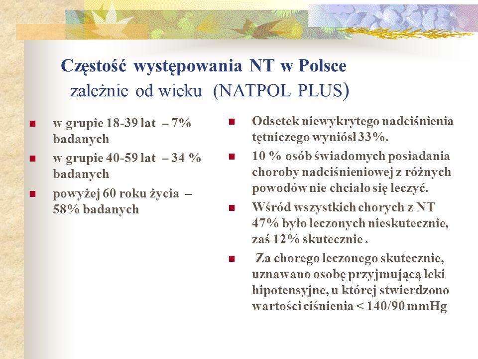 Częstość występowania NT w Polsce zależnie od wieku (NATPOL PLUS)