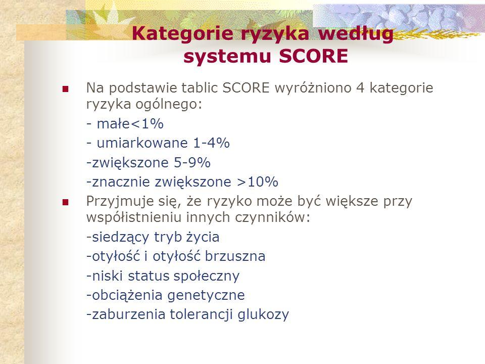Kategorie ryzyka według systemu SCORE