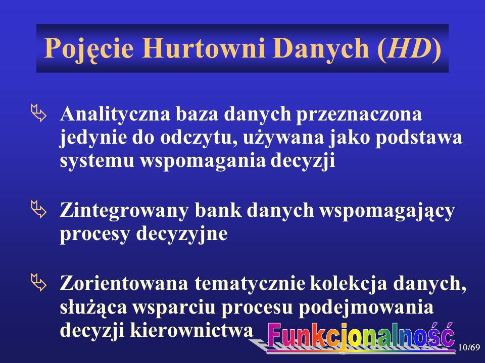Pojęcie Hurtowni Danych (HD)