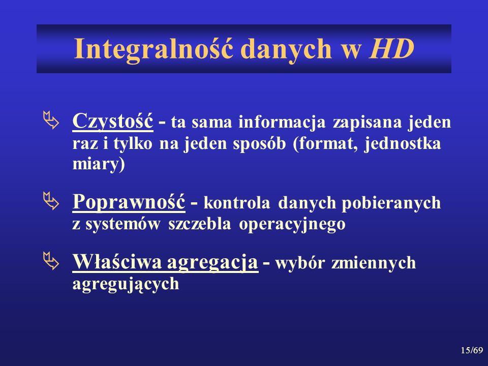 Integralność danych w HD