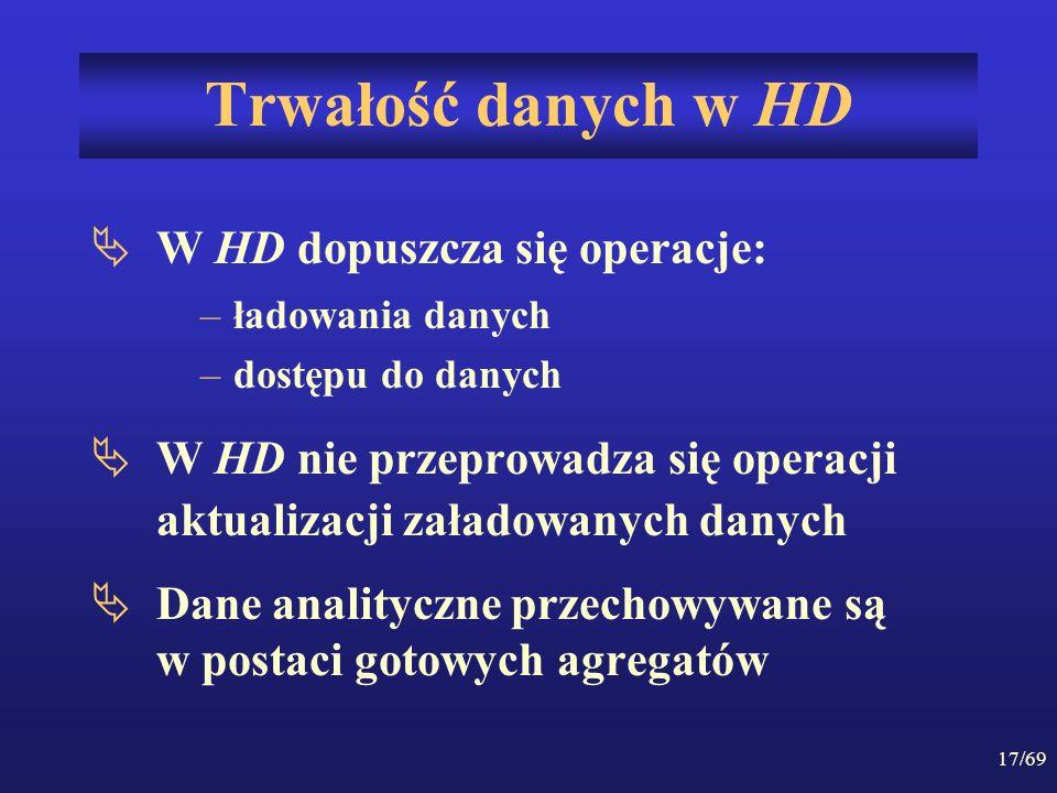 Trwałość danych w HD W HD dopuszcza się operacje:
