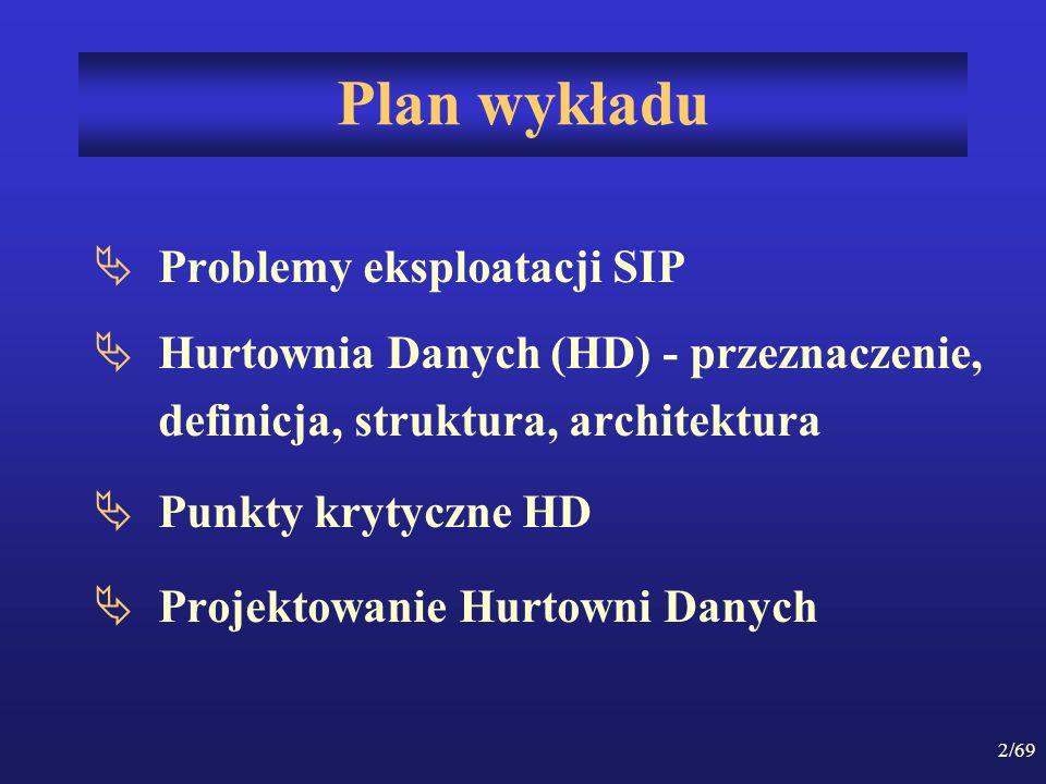 Plan wykładu Problemy eksploatacji SIP