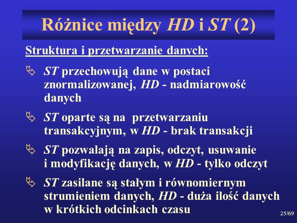 Różnice między HD i ST (2)