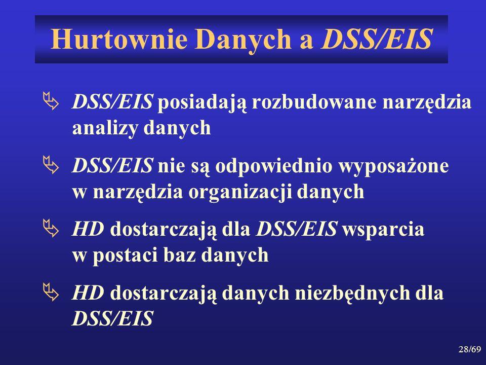Hurtownie Danych a DSS/EIS