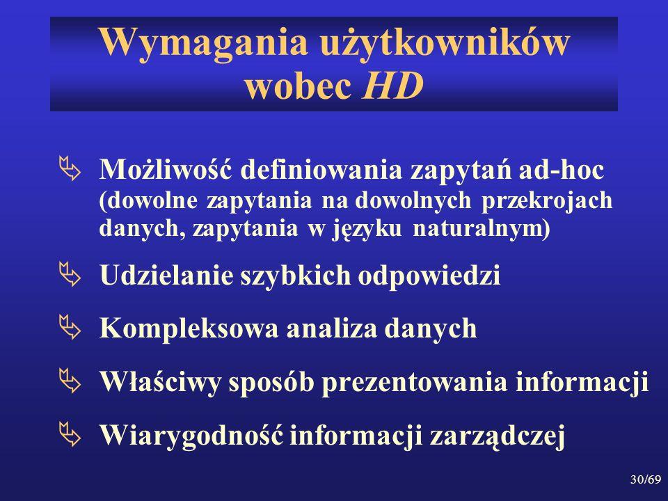 Wymagania użytkowników wobec HD