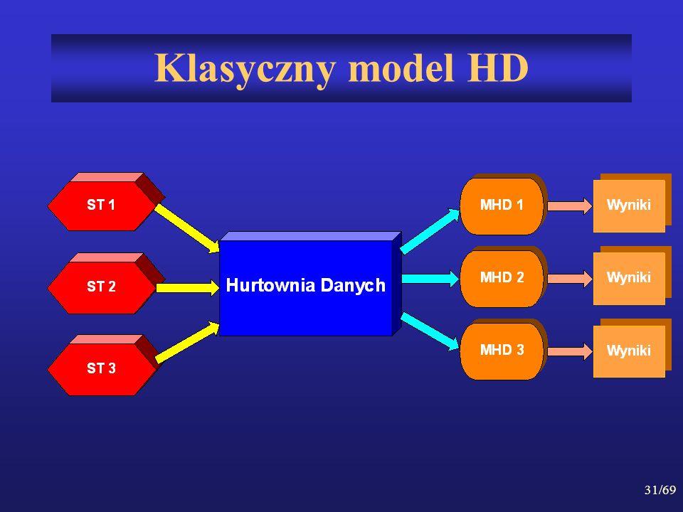 Klasyczny model HD
