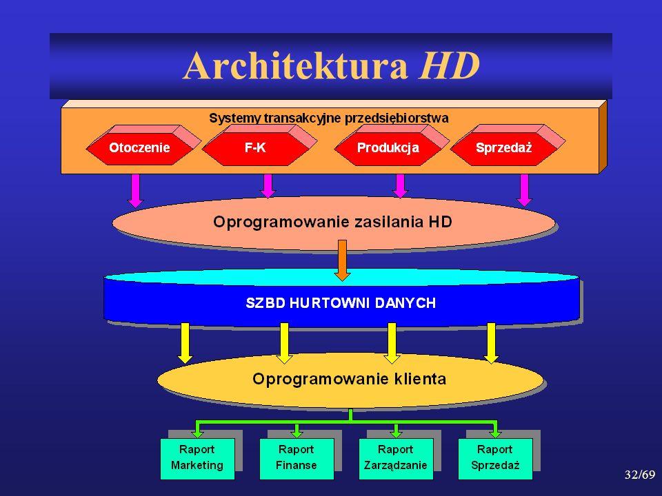 Architektura HD