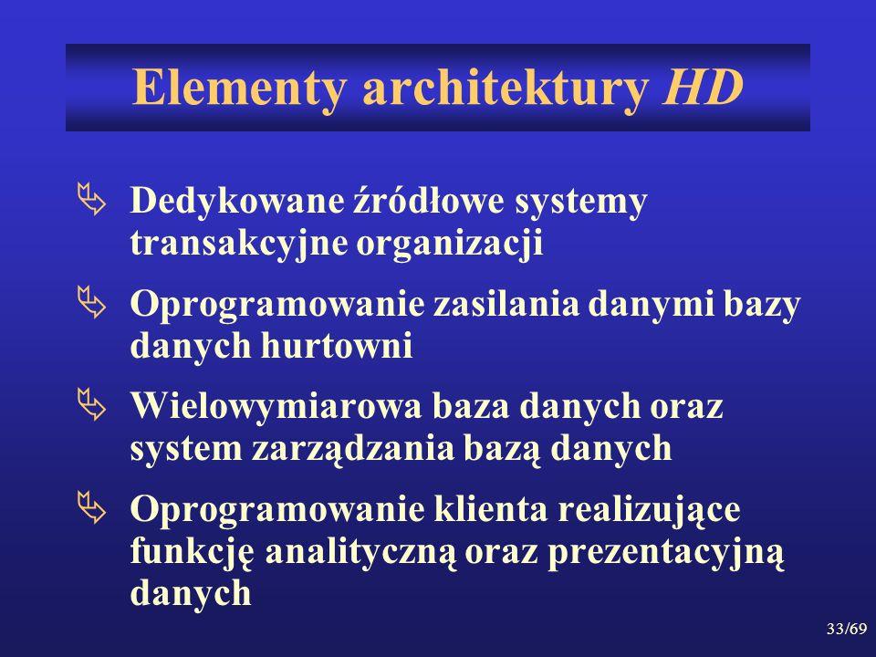 Elementy architektury HD
