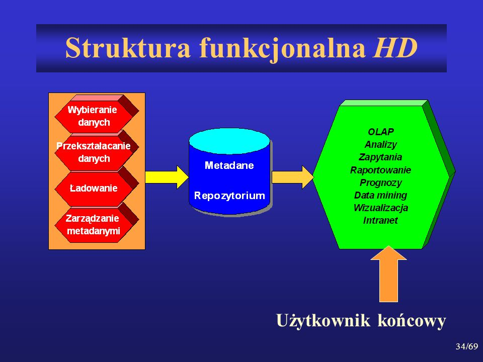 Struktura funkcjonalna HD