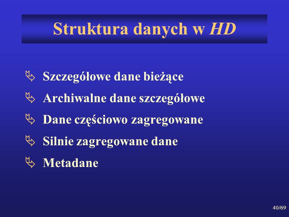 Struktura danych w HD Szczegółowe dane bieżące