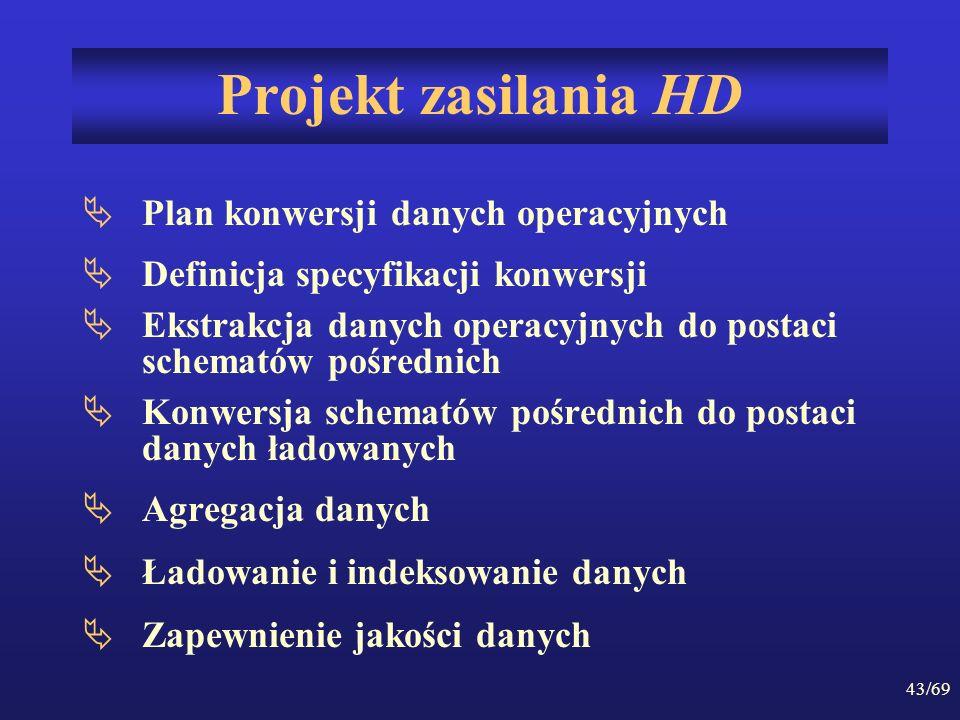 Projekt zasilania HD Plan konwersji danych operacyjnych