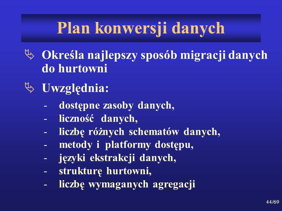 Plan konwersji danych Określa najlepszy sposób migracji danych do hurtowni. Uwzględnia: dostępne zasoby danych,