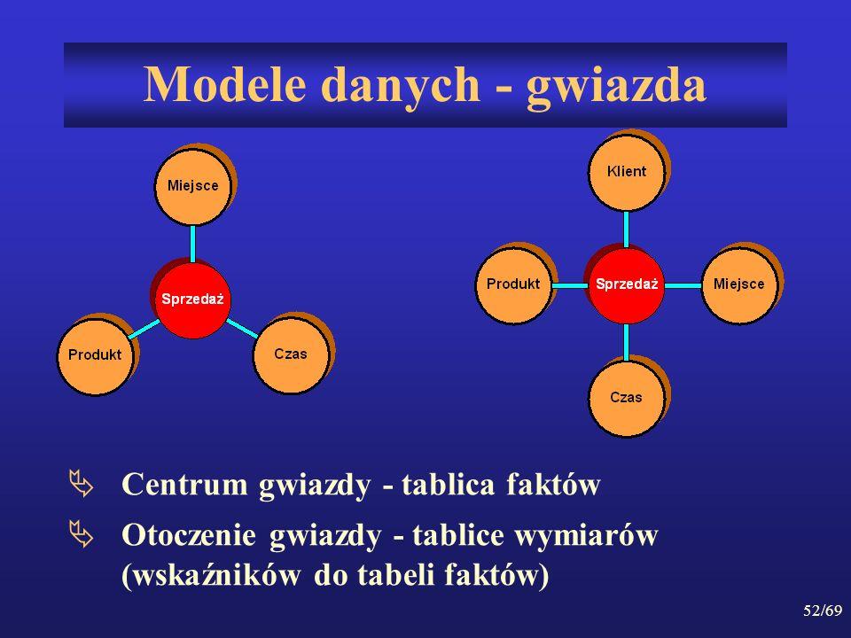 Modele danych - gwiazda