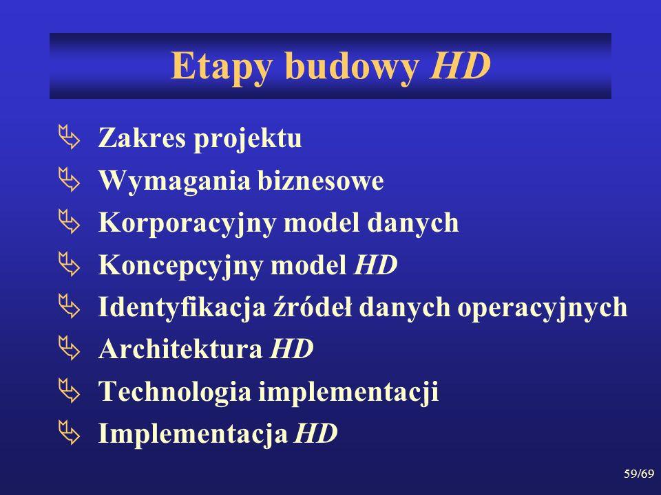 Etapy budowy HD Zakres projektu Wymagania biznesowe