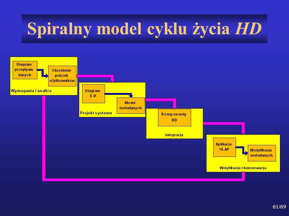 Spiralny model cyklu życia HD