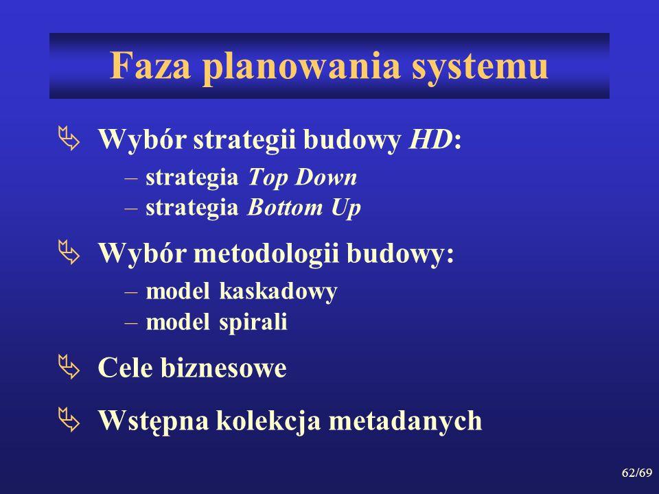 Faza planowania systemu