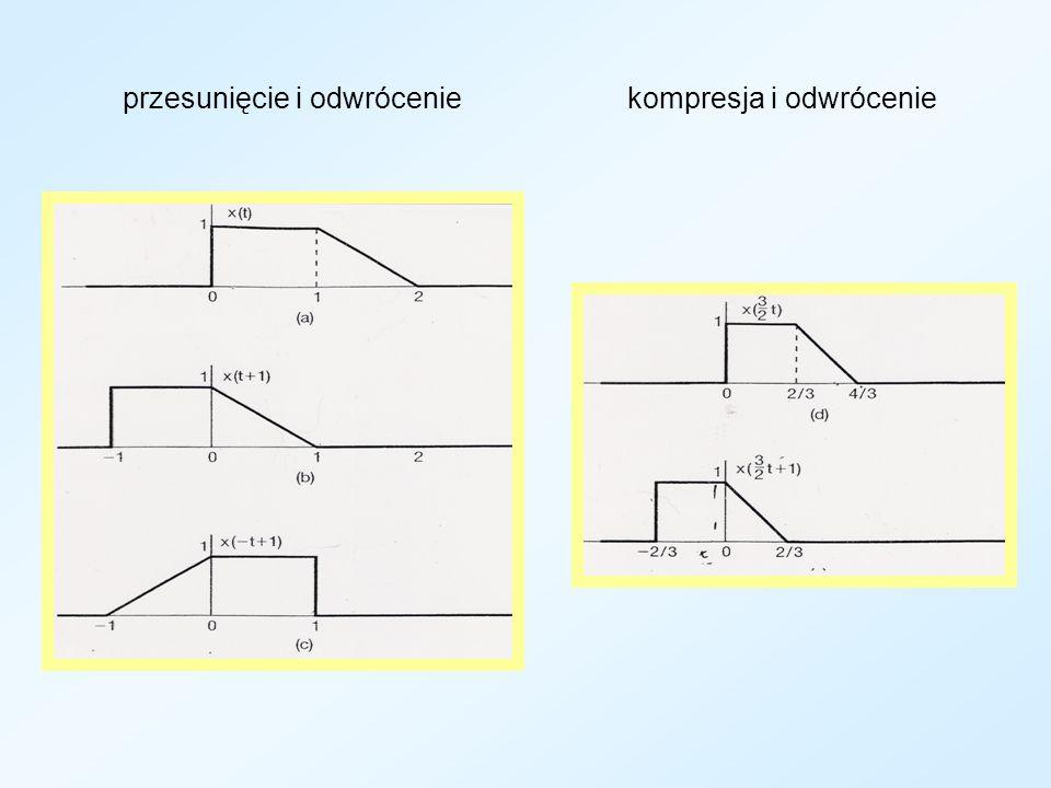 przesunięcie i odwrócenie kompresja i odwrócenie
