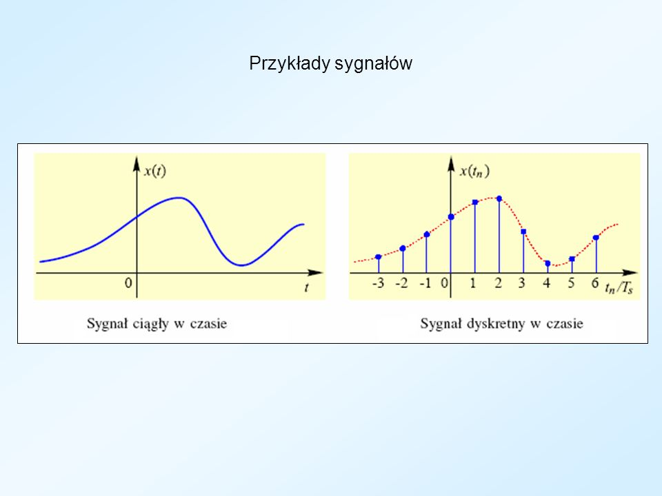 Przykłady sygnałów