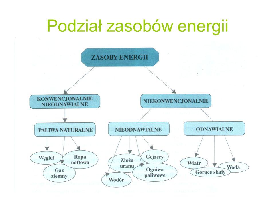 Podział zasobów energii