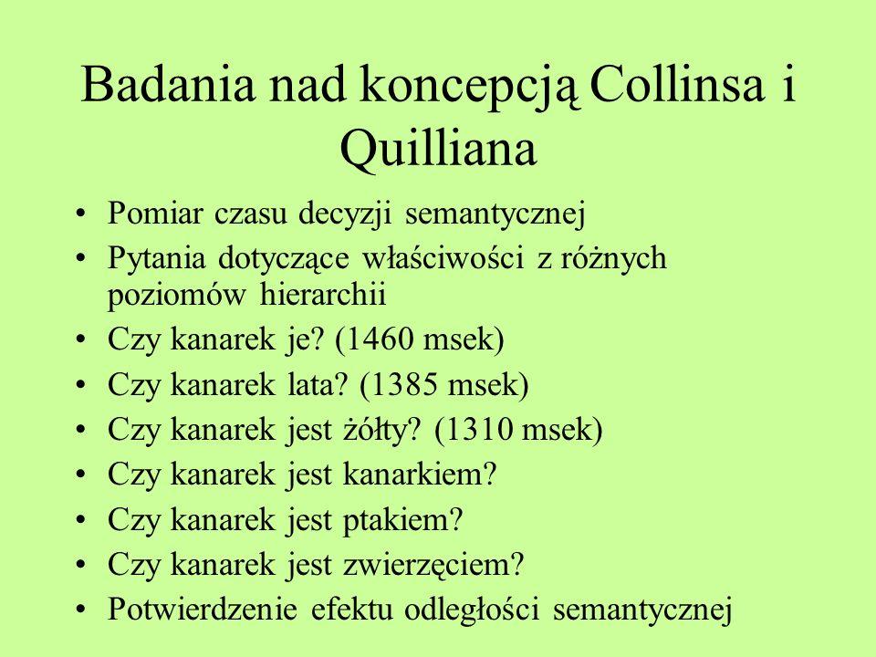 Badania nad koncepcją Collinsa i Quilliana
