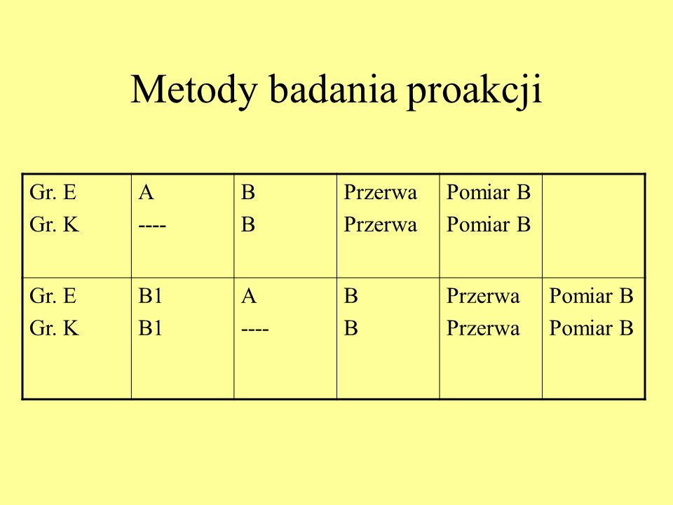 Metody badania proakcji