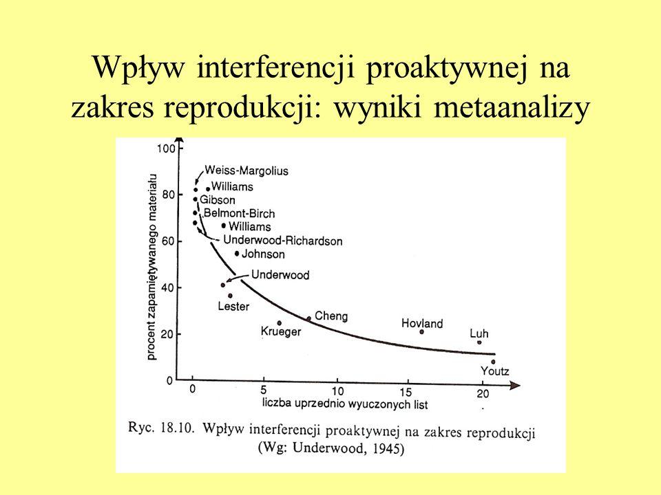 Wpływ interferencji proaktywnej na zakres reprodukcji: wyniki metaanalizy