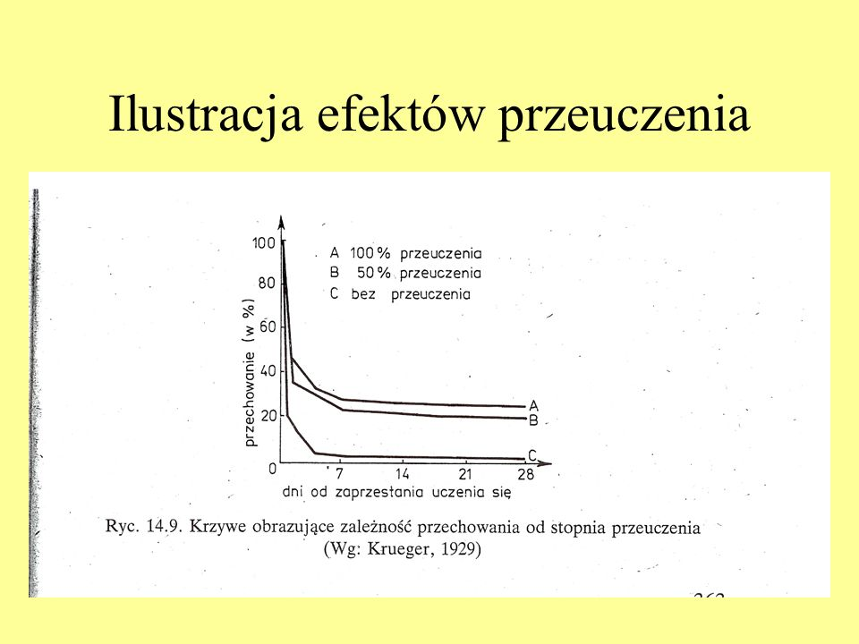 Ilustracja efektów przeuczenia