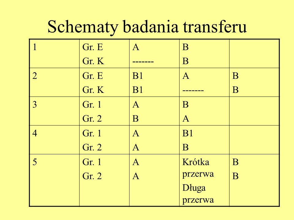 Schematy badania transferu