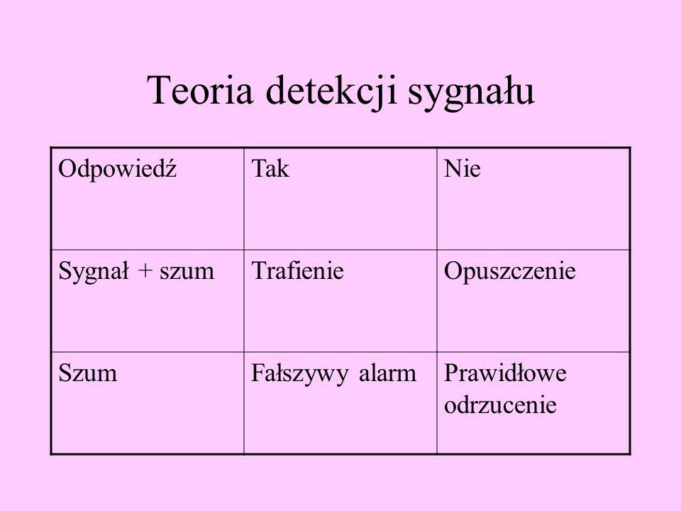 Teoria detekcji sygnału