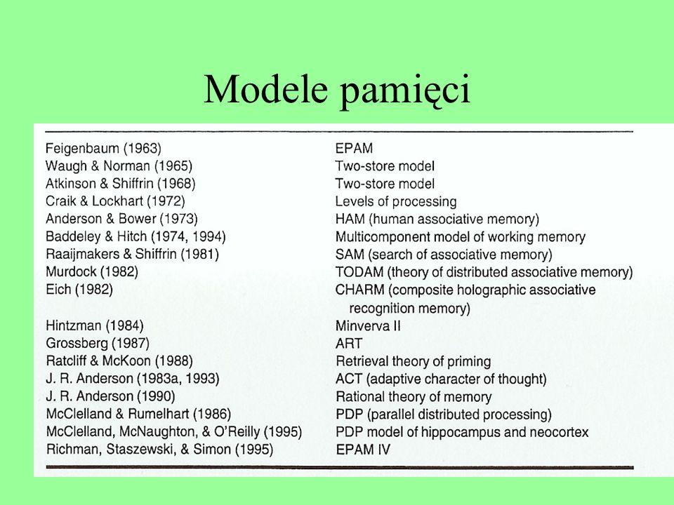 Modele pamięci