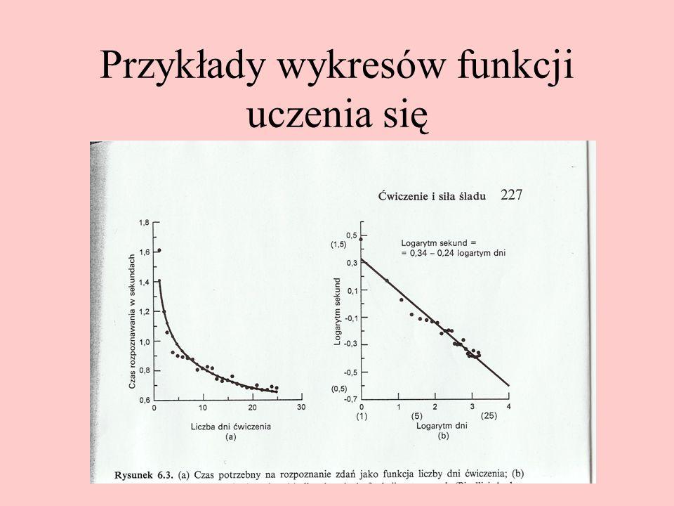 Przykłady wykresów funkcji uczenia się
