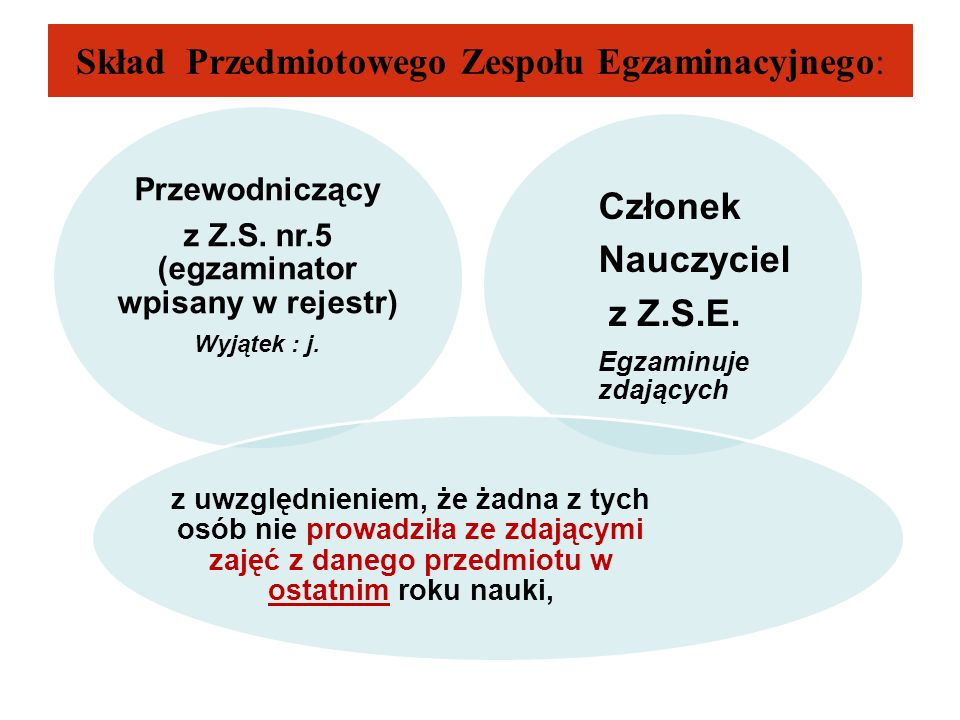 Skład Przedmiotowego Zespołu Egzaminacyjnego: