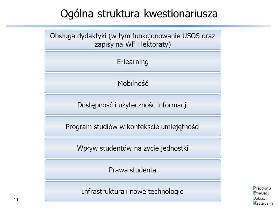 Ogólna struktura kwestionariusza